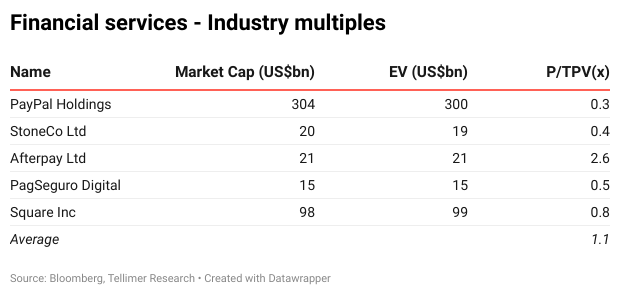 Financial services - Industry multiples