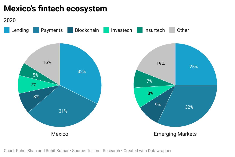 Mexico's fintech ecosystem