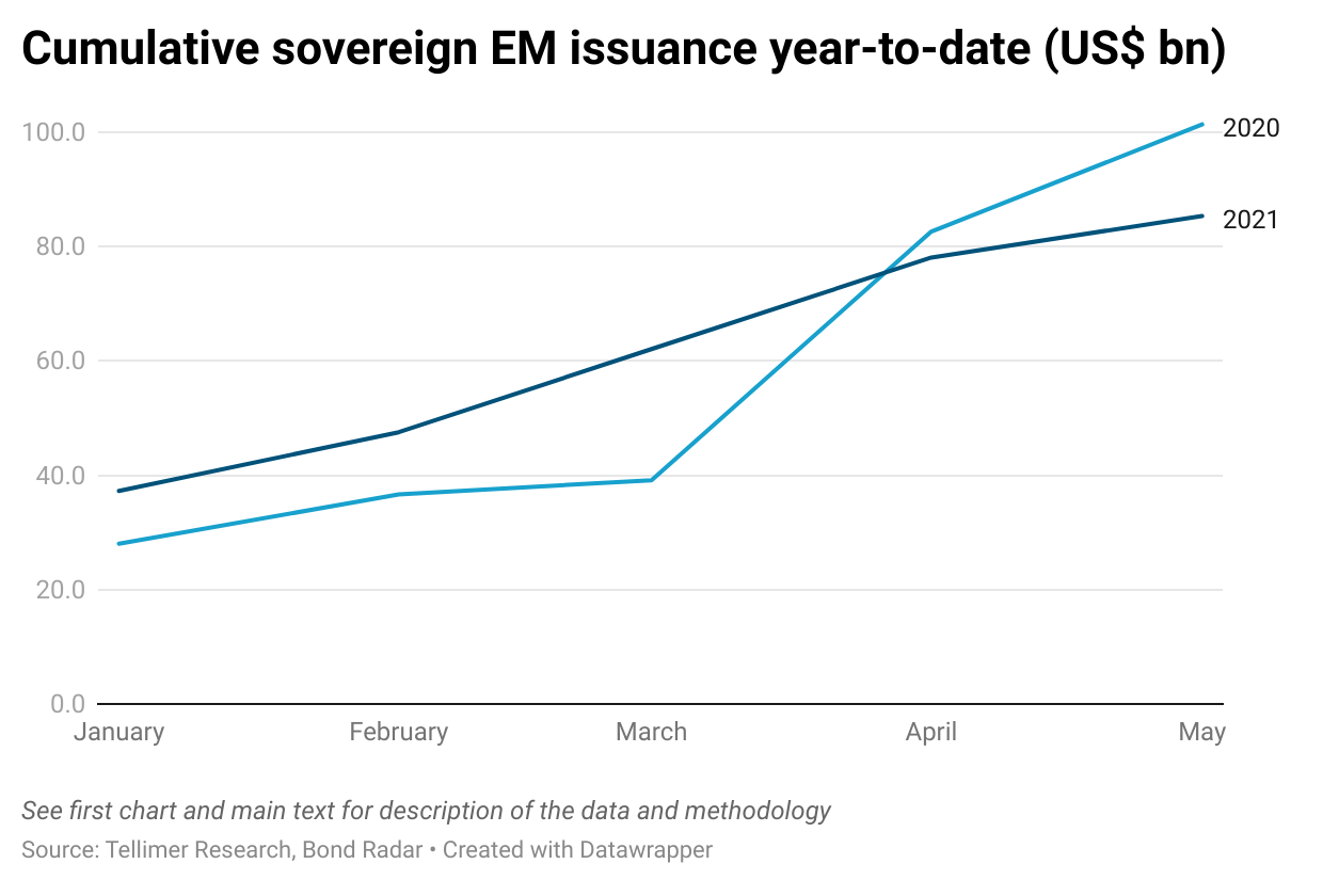 Cumulative sovereign EM issuance year-to-date (US$ bn)