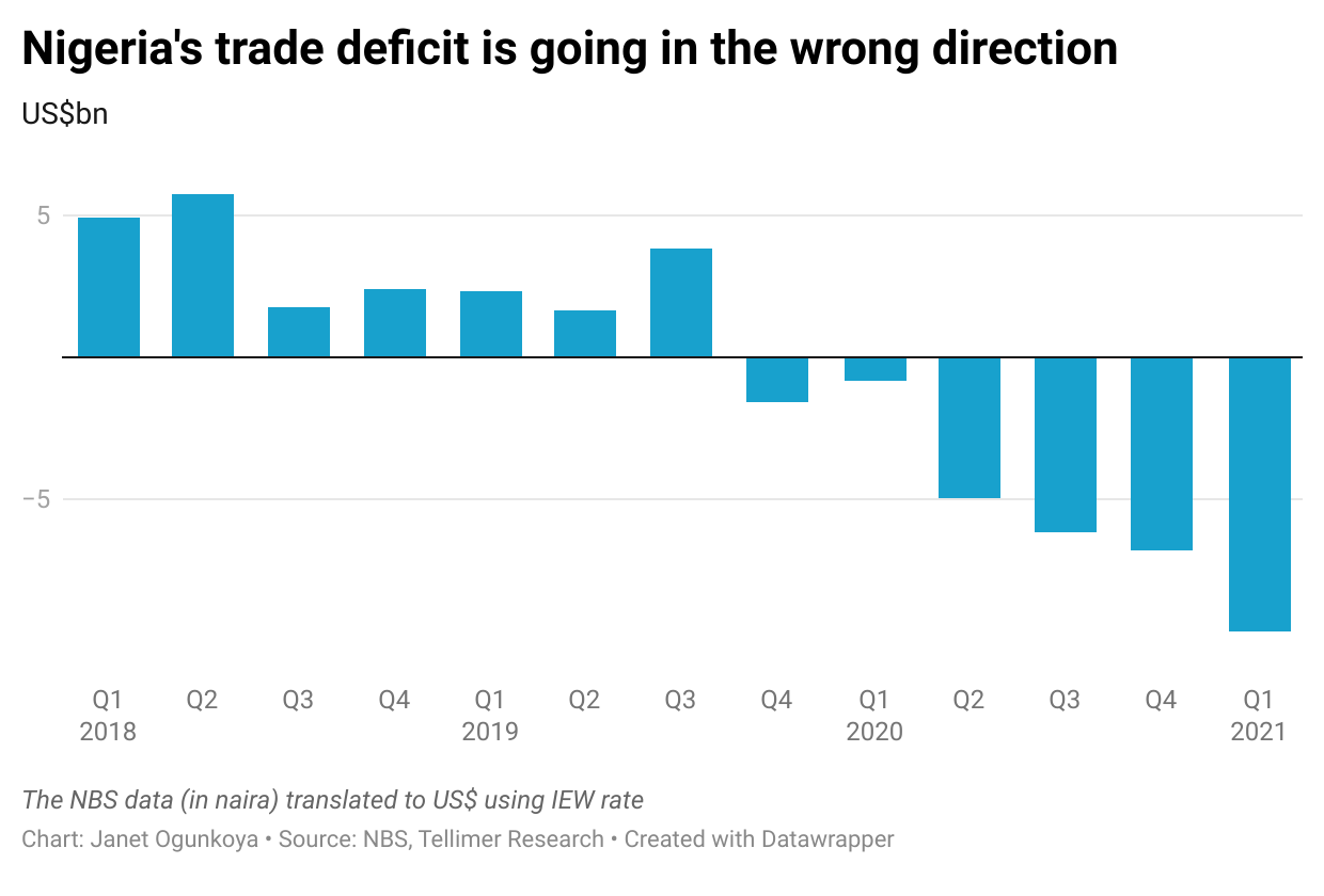 Nigeria's trade deficit is going in the wrong direction