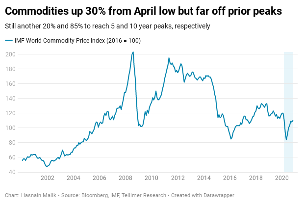 Commodities up 30% from April low but far off prior peaks