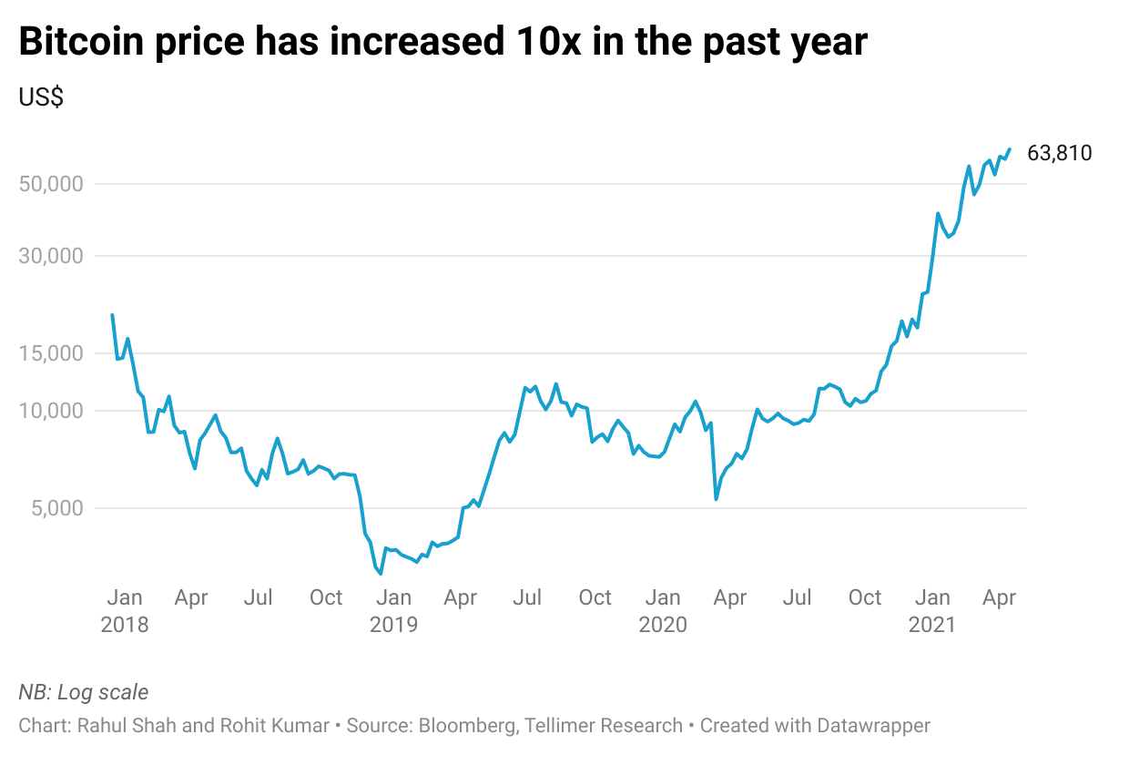 Bitcoin price has increased 10x in the past year