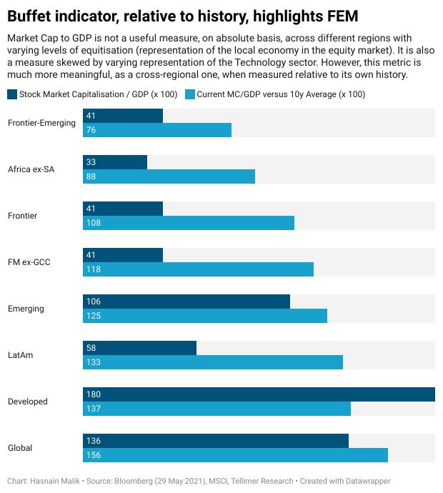 Buffet indicator, relative to history, highlights FEM