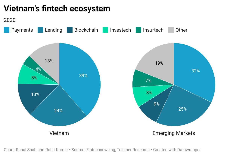 Vietnam's fintech ecosystem