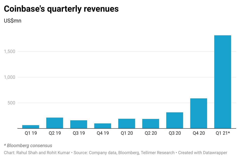 Coinbase's quarterly revenues