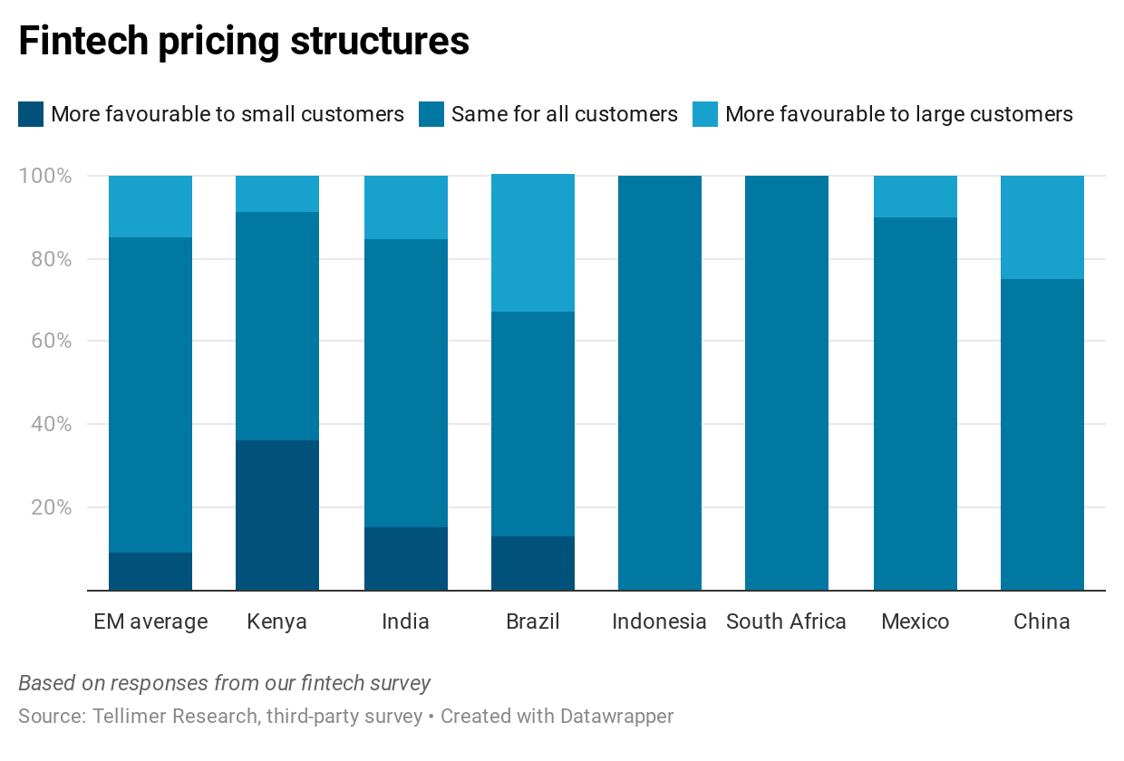 Fintech pricing structures