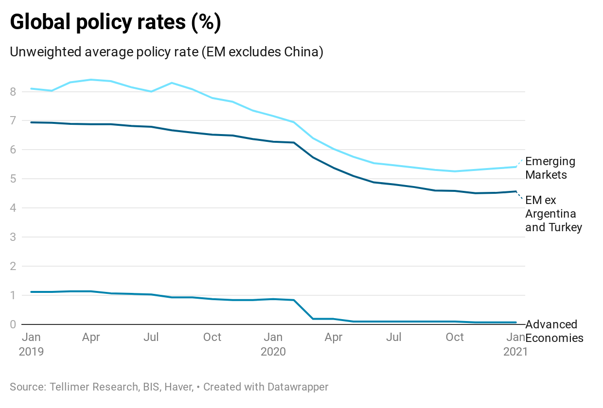 Global policy rates (%)