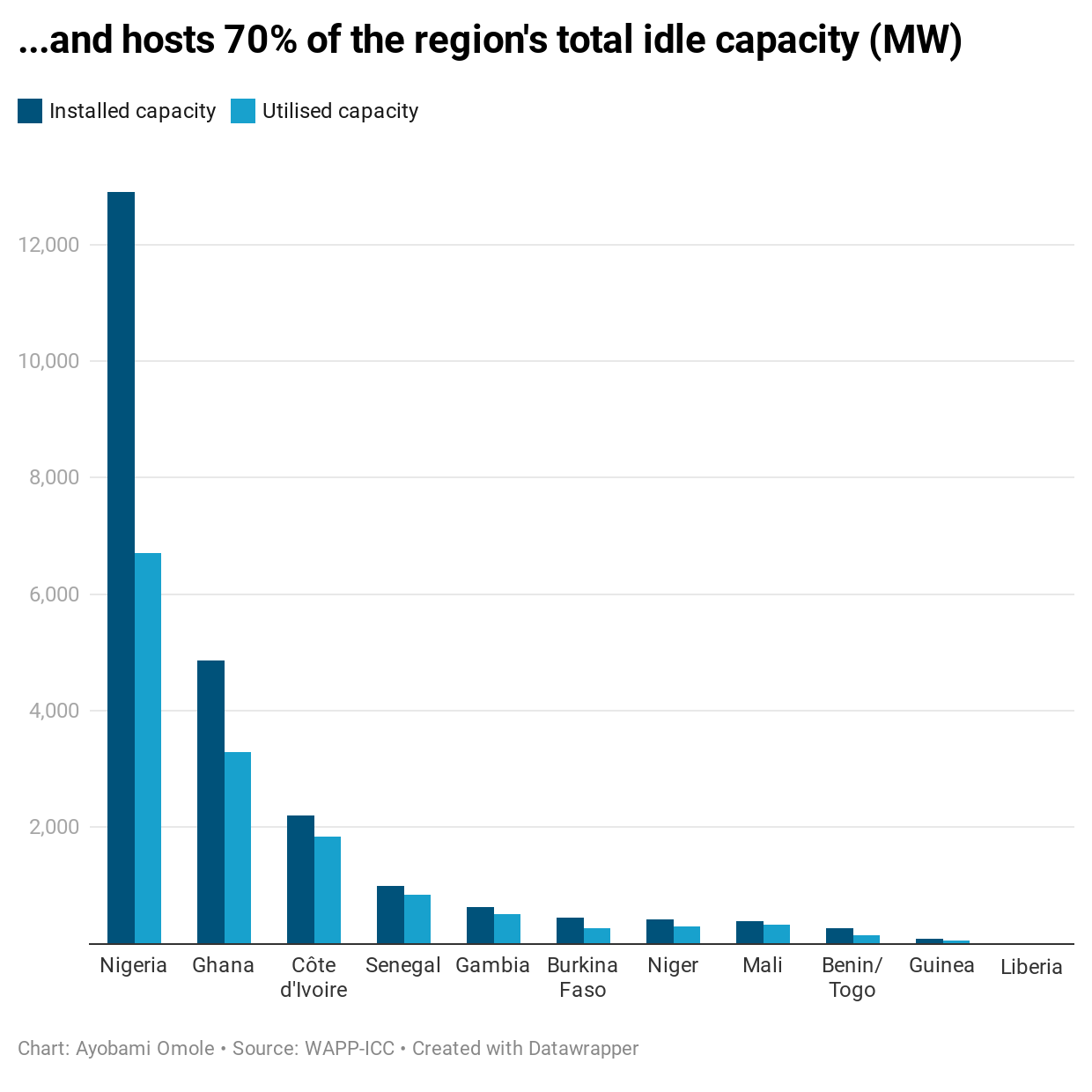 ...and hosts 70% of the region's total idle capacity (MW)