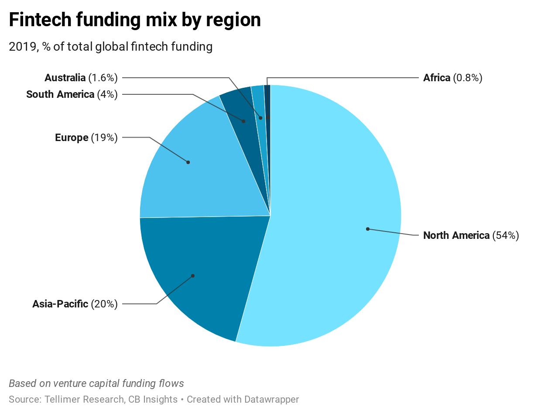 Fintech funding mix by region