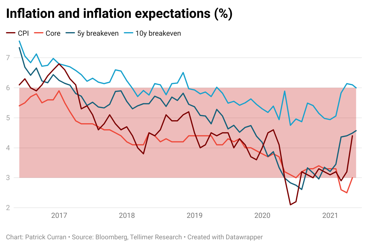 South Africa inflation