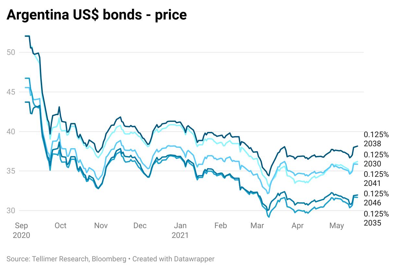 Argentina US$ bonds - price
