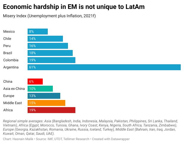 Economic hardship in EM is not unique to LatAm