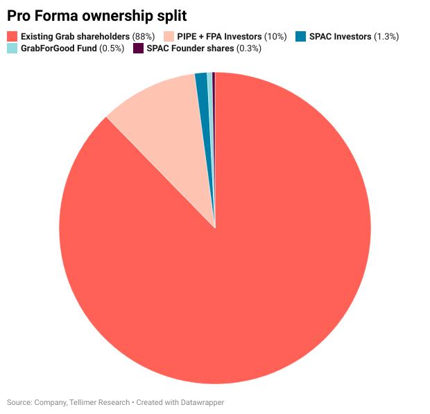 Pro Forma ownership split