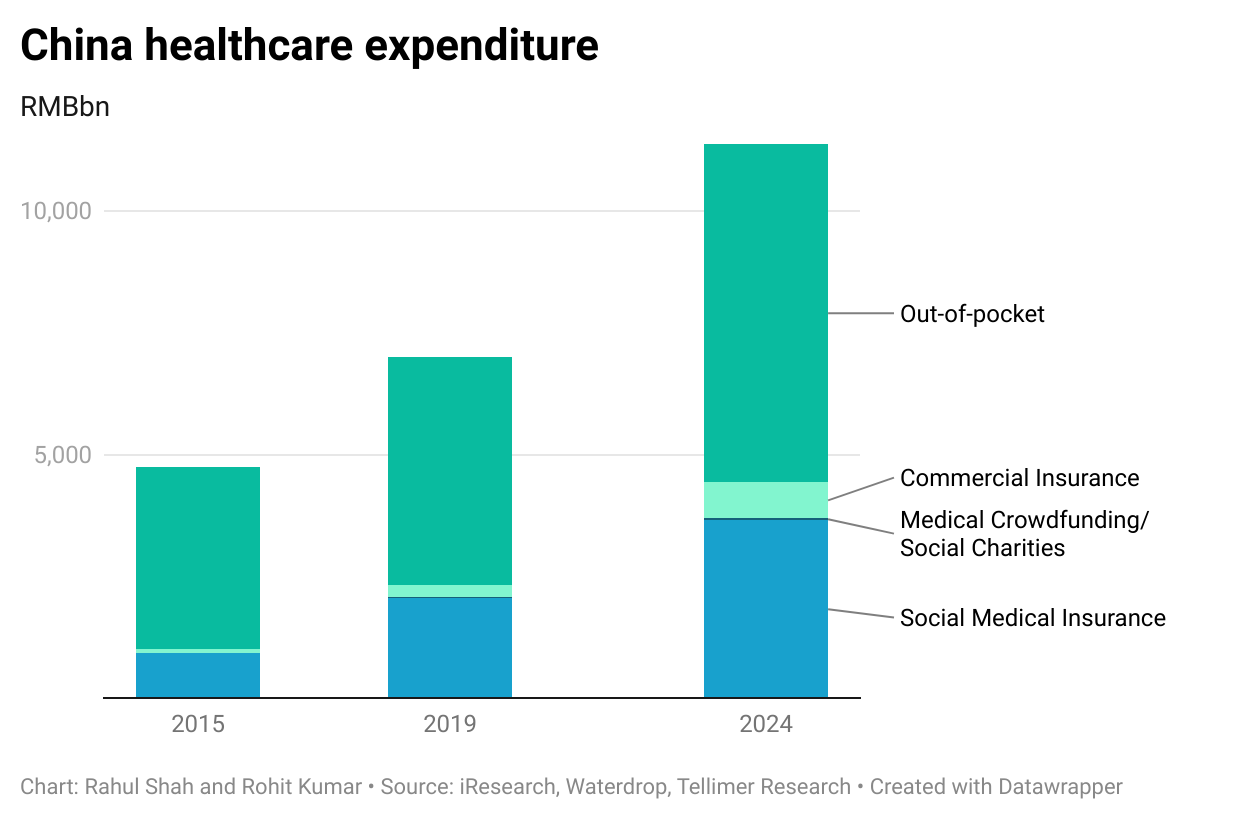 China healthcare expenditure