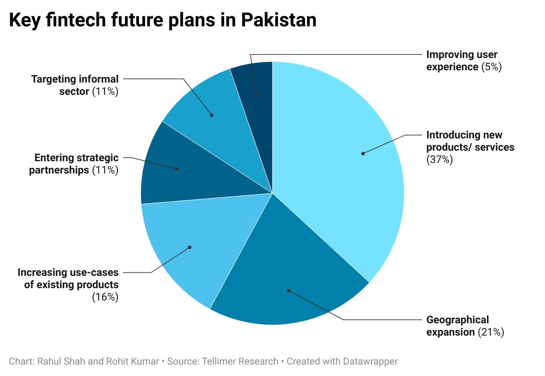 Key fintech future plans in Pakistan