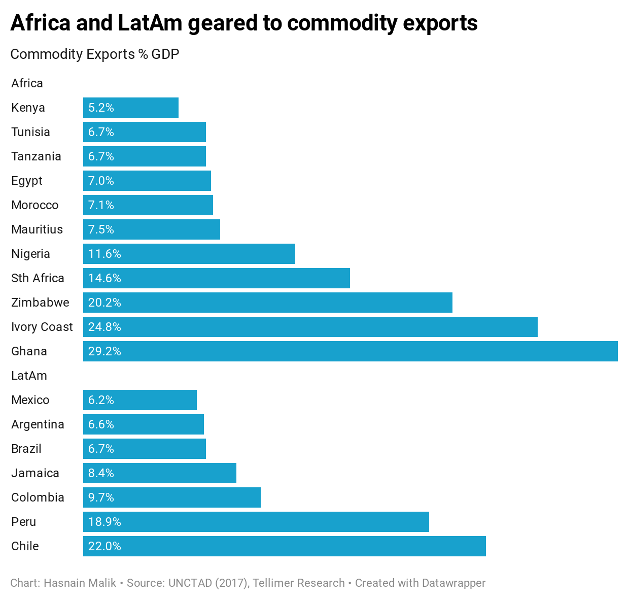 Africa and LatAm geared to commodity exports