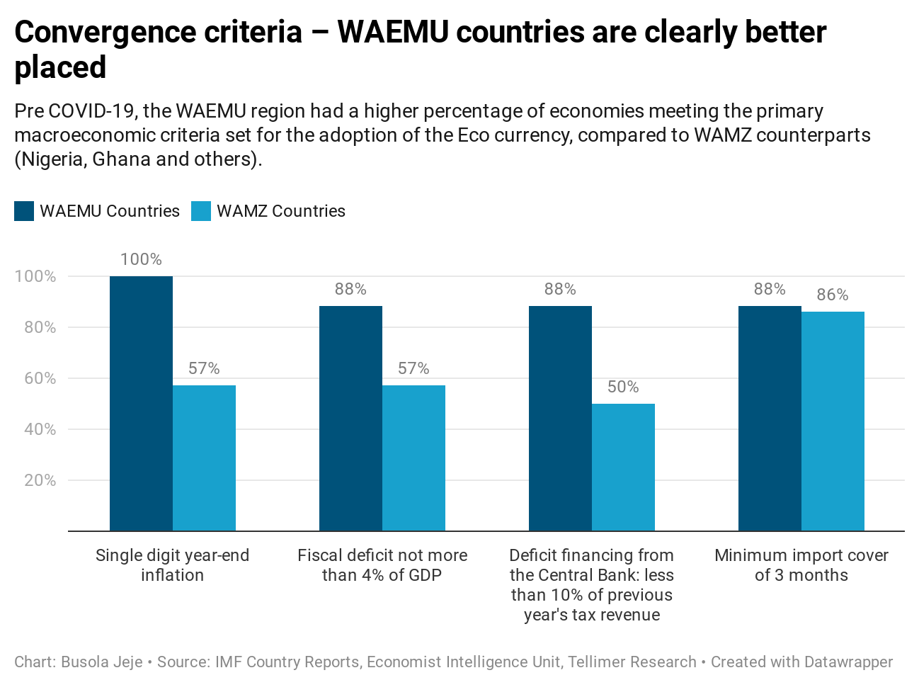 Convergence criteria – WAEMU countries are clearly better placed