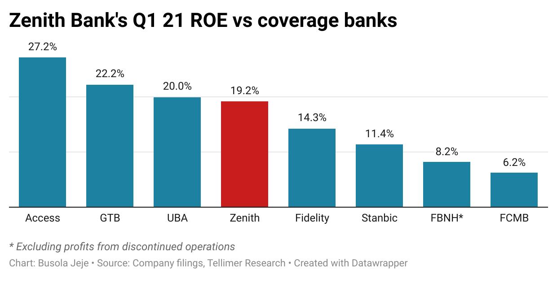 Zenith Bank's Q1 21 ROE vs coverage banks