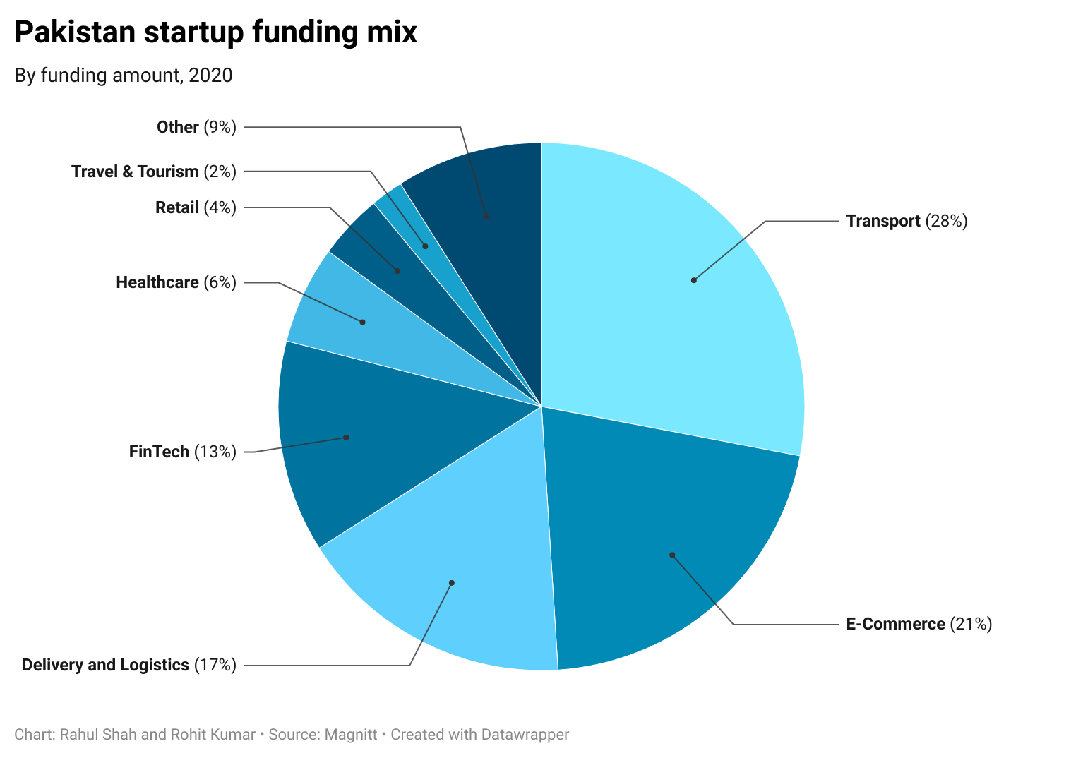 Pakistan startup funding mix