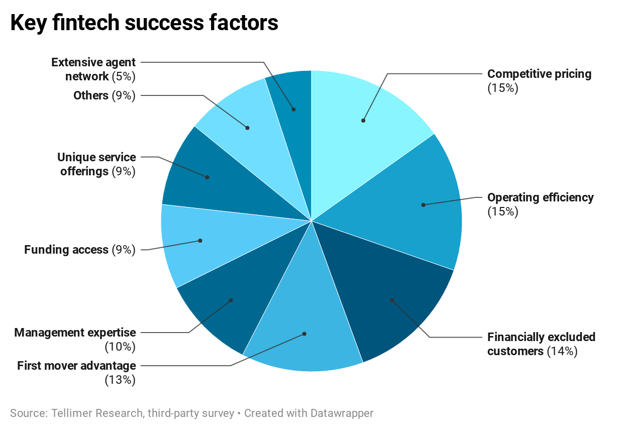 Key fintech success factors