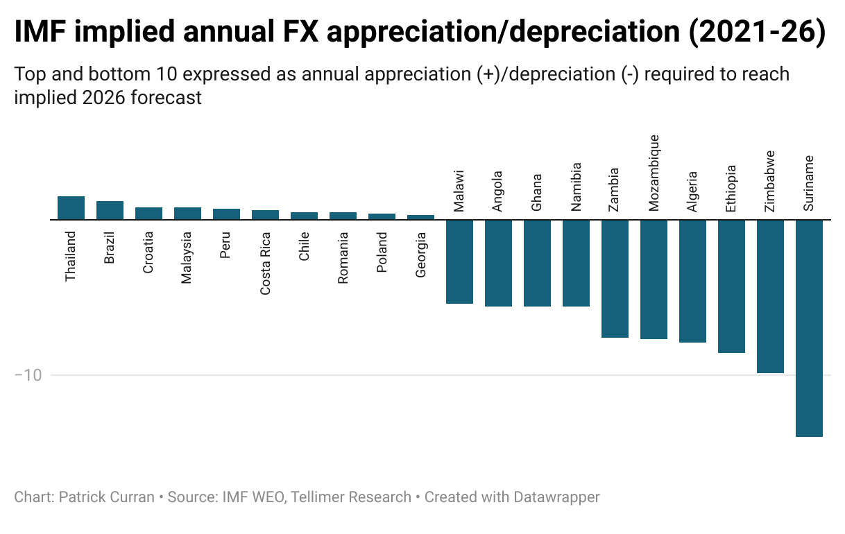 Implied FX forecasts