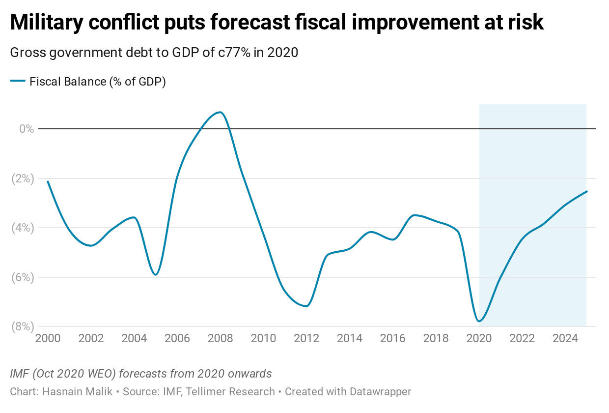 Military conflict puts forecast fiscal improvement at risk
