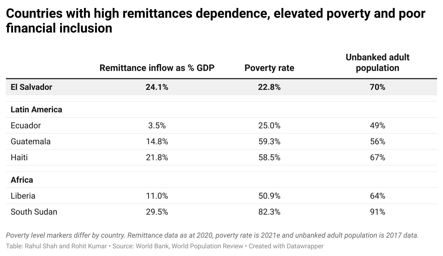 Countries with high remittances dependence, elevated poverty and poor financial inclusion