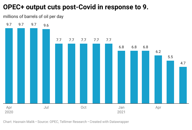 OPEC+ output cut response to 9.5mbpd demand hit in 2020