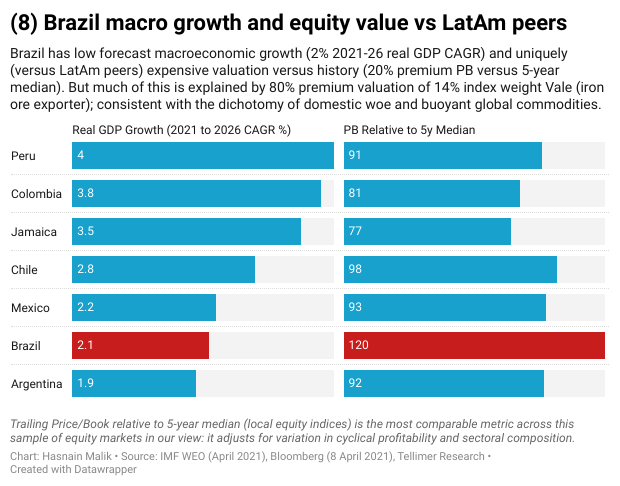 Brazil macro growth and equity value vs LatAm peers