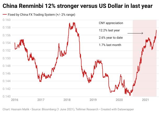 China Renminbi 12% stronger versus US Dollar in last year