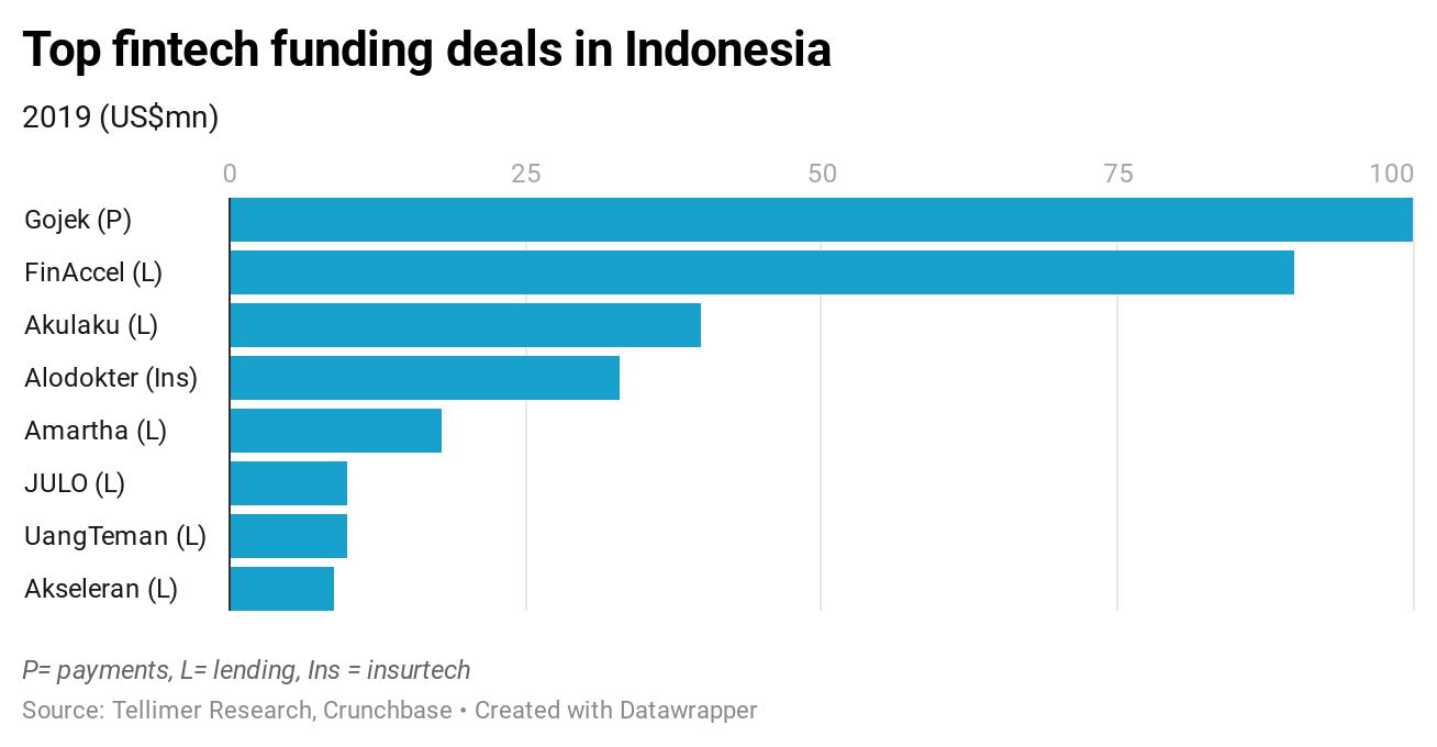 Top fintech funding deals in Indonesia
