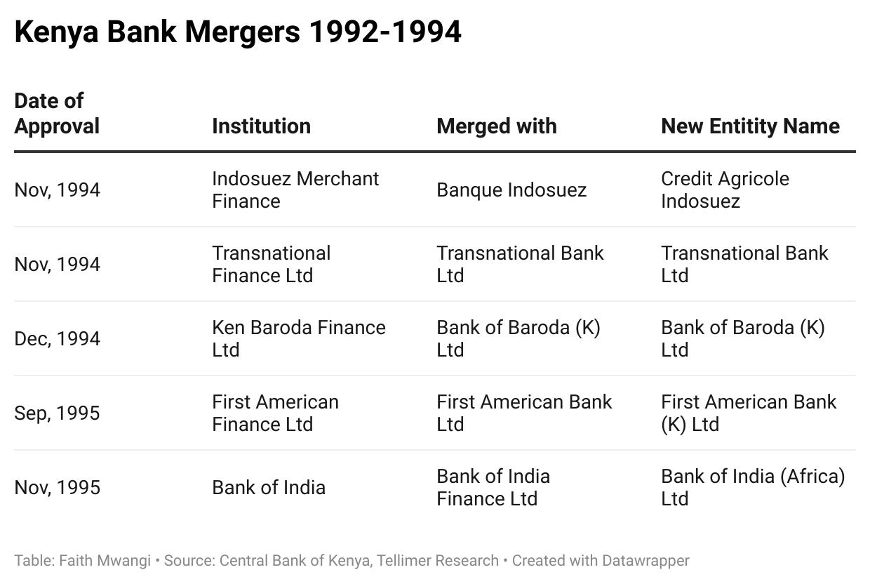 Kenya Bank Mergers 1992-1994