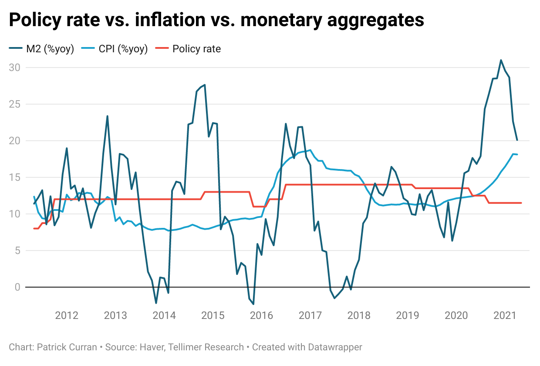 Monetary aggregates