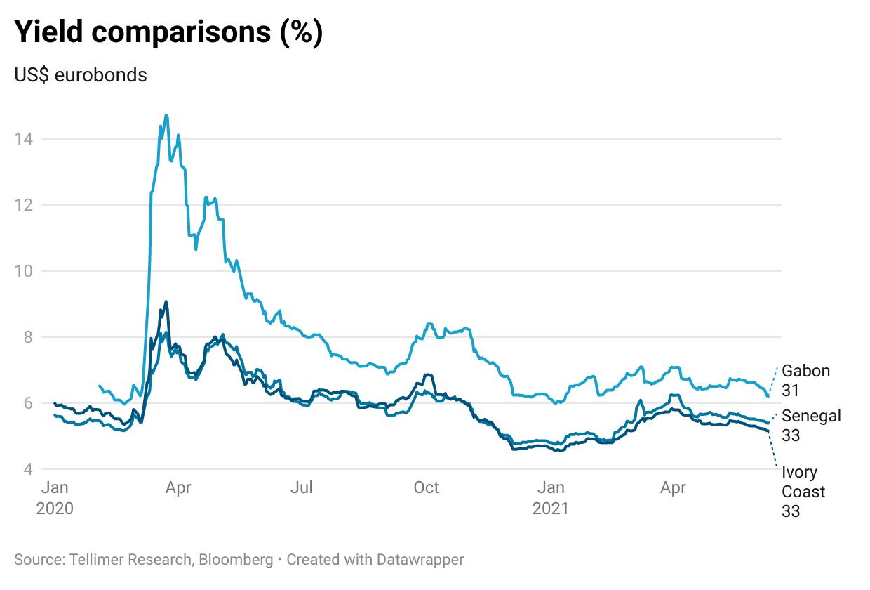 Yield comparisons (%)