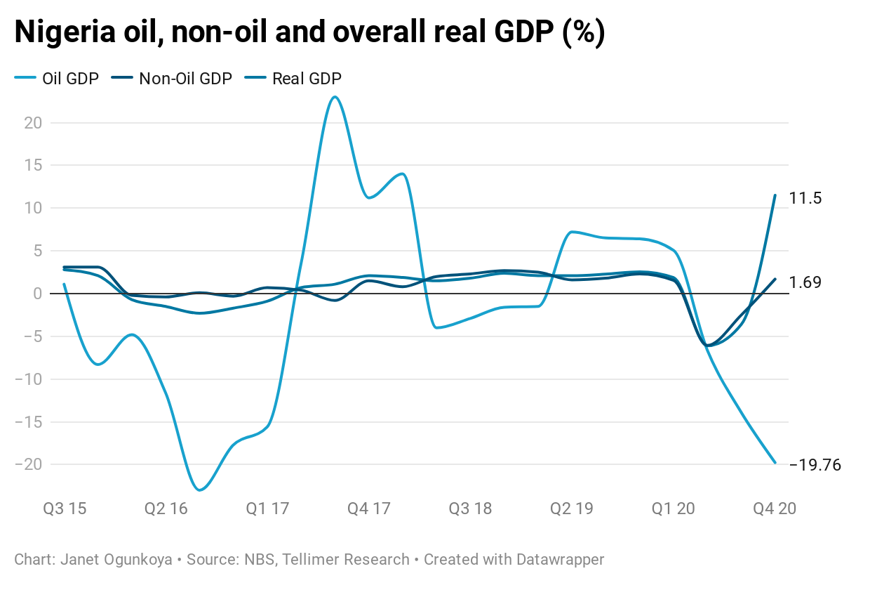 Nigeria oil, non-oil and overall real GDP (%)