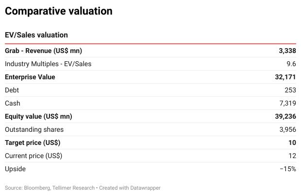 EV/Sales valuation