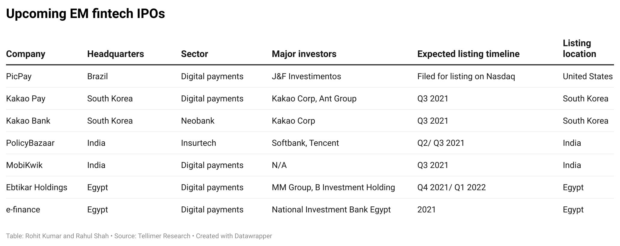 Upcoming EM fintech IPOs