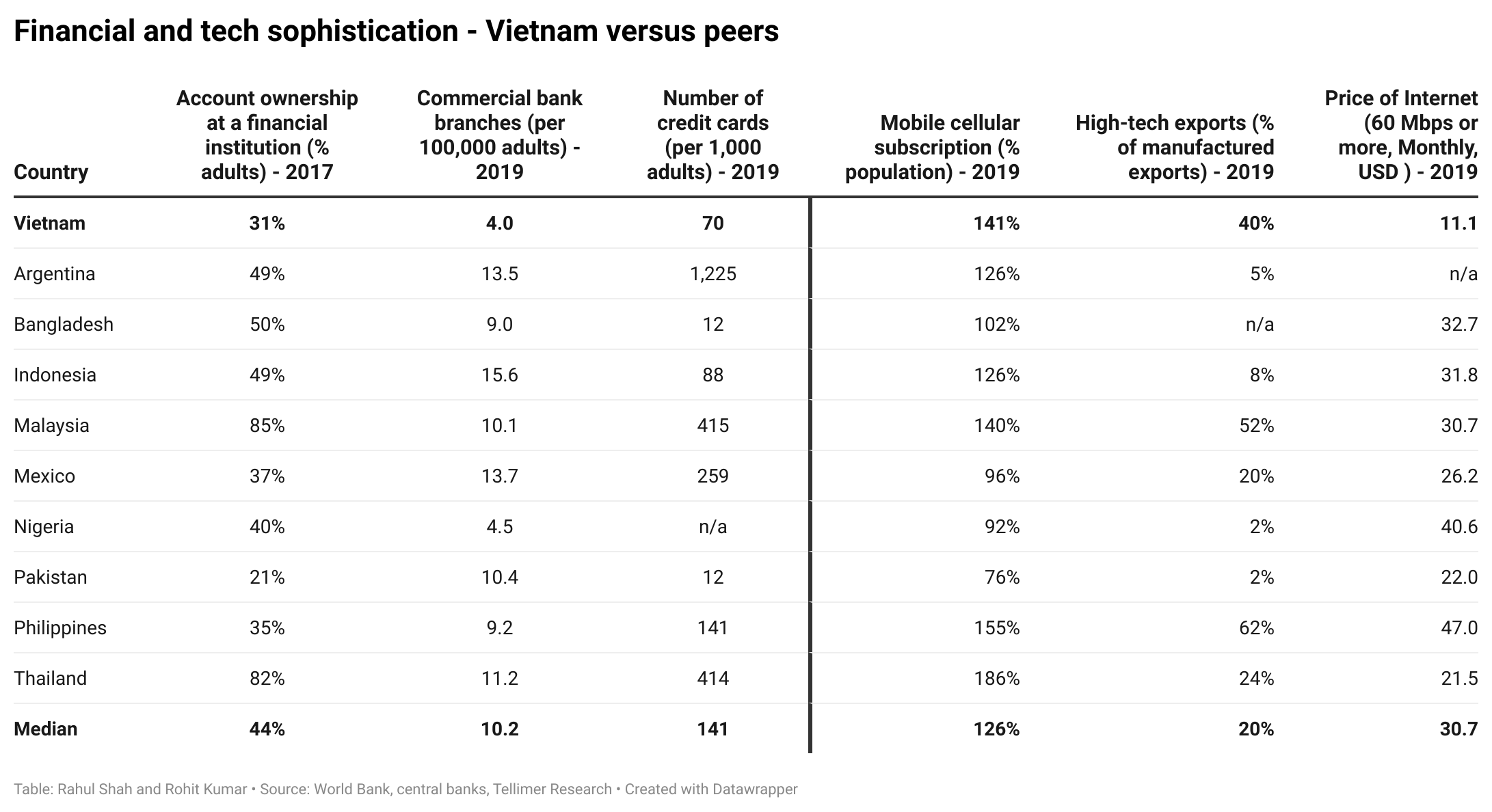 Financial and tech sophistication - Vietnam versus peers