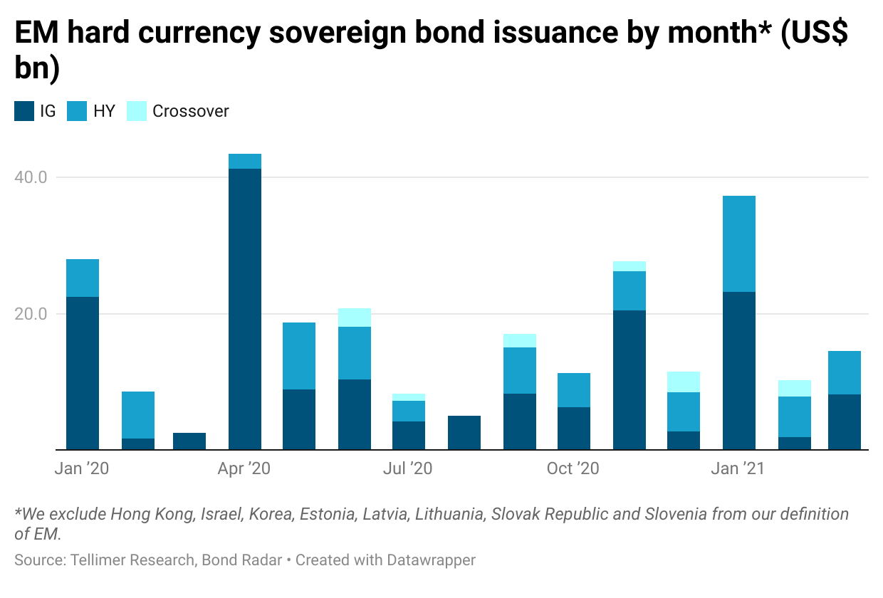 EM hard currency sovereign bond issuance by month* (US$ bn)