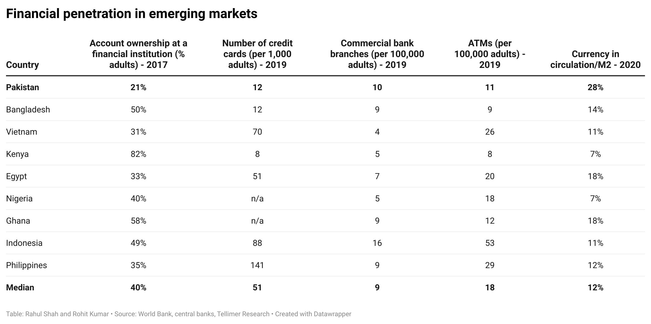 Financial penetration in emerging markets