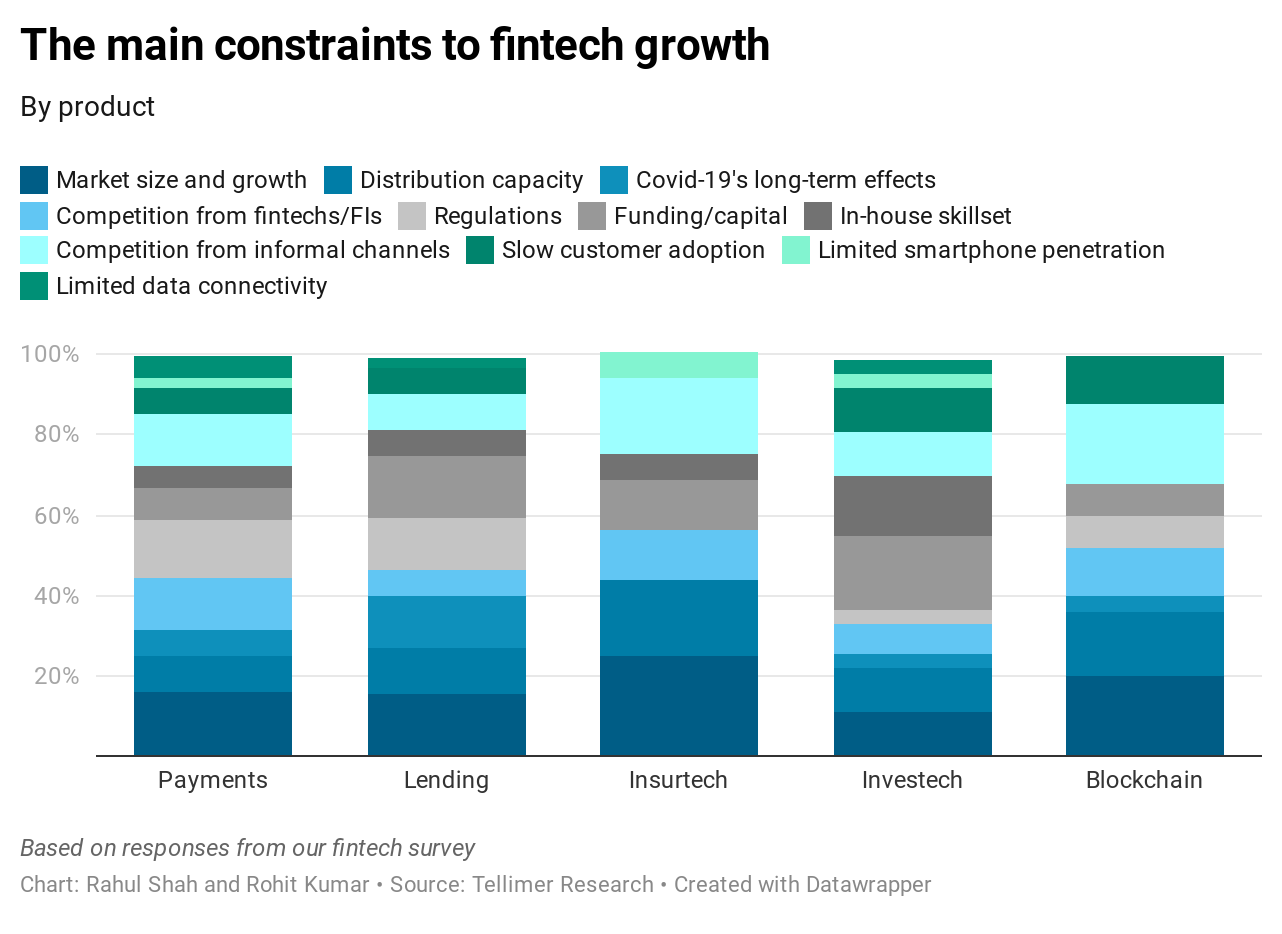 The main constraints to Incumbents' growth