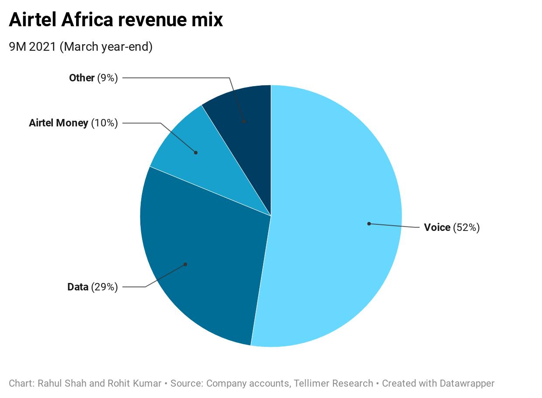 Airtel Africa revenue mix