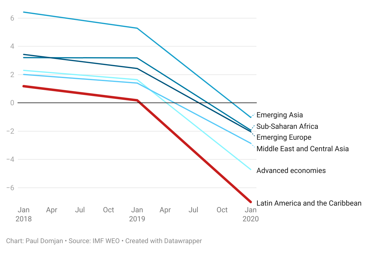 Latin America and the Caribbean suffered more economically in 2020 than any other region