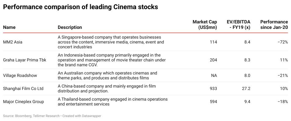 Performance comparison of leading Cinema stocks