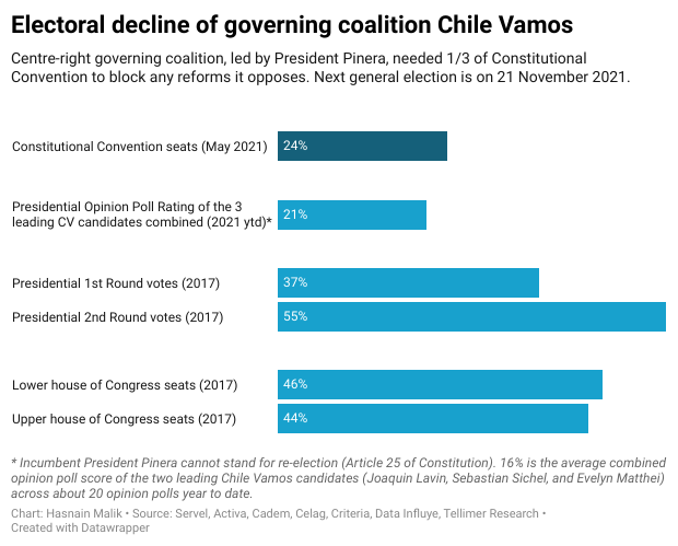 Electoral decline of governing coalition Chile Vamos