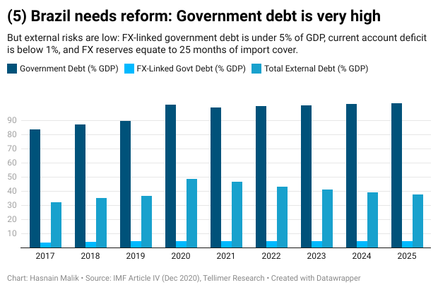 Brazil needs reform: Government debt is very high