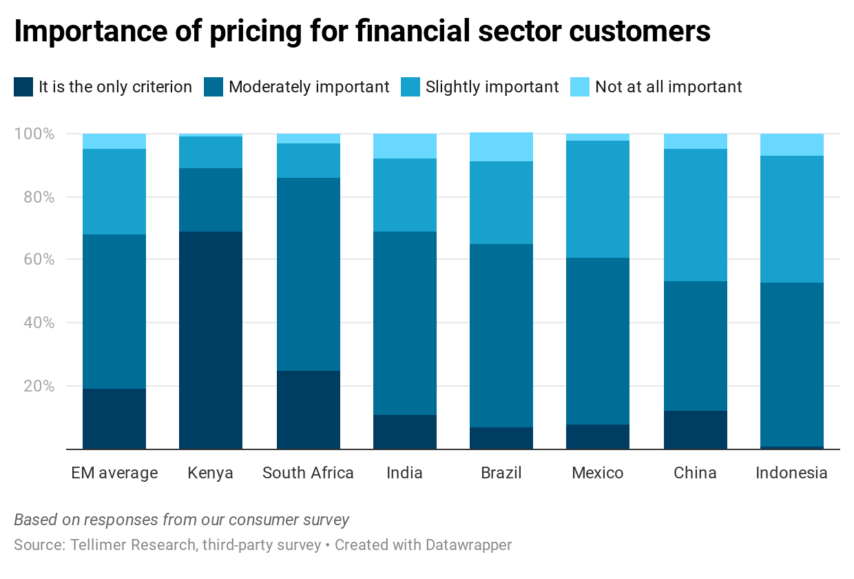 Importance of pricing for financial sector customers