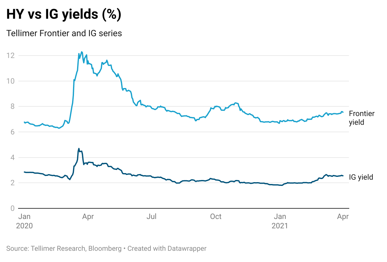 HY vs IG yields (%)