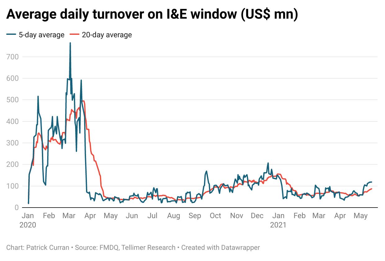 I&E turnover