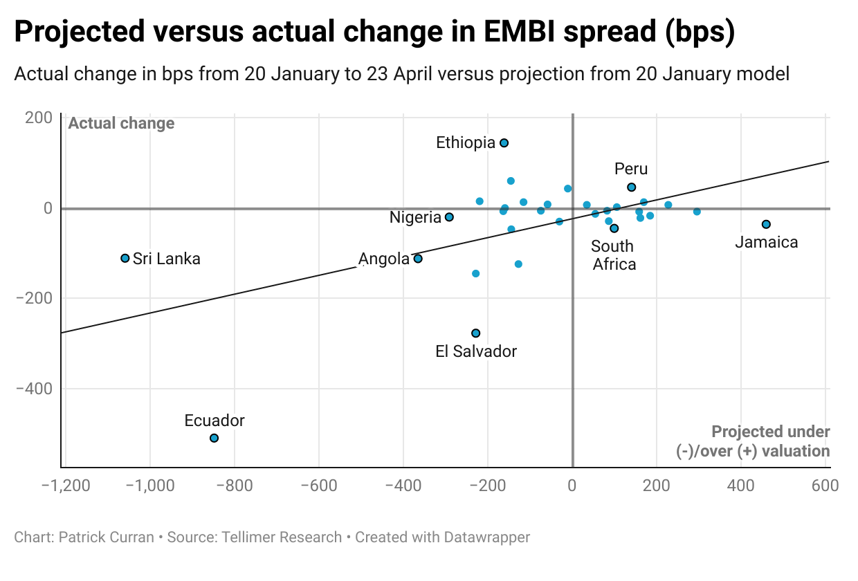 Projected vs actual spread change